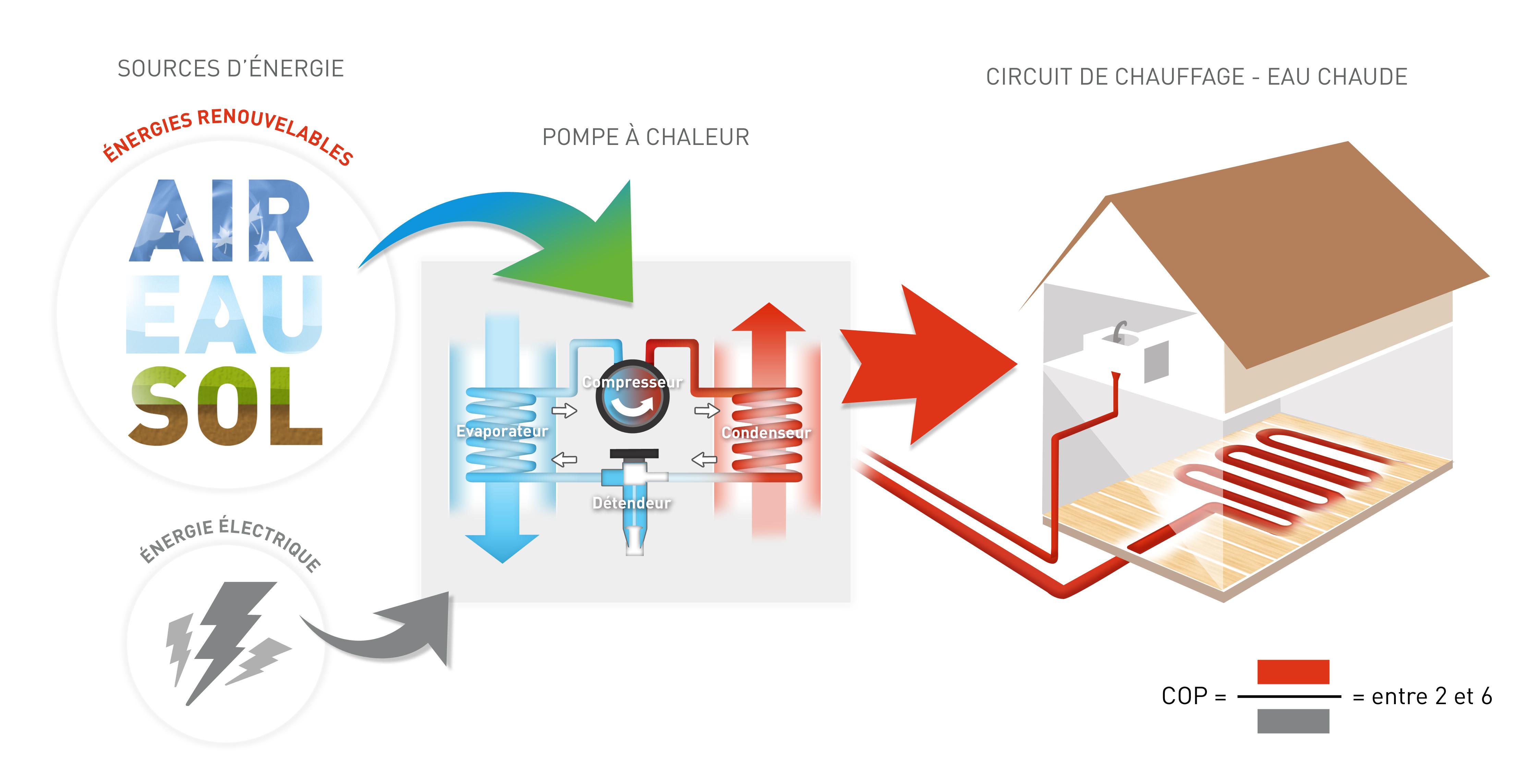 chauffage par pompe chaleur asder association savoyarde pour le d veloppement des nergies. Black Bedroom Furniture Sets. Home Design Ideas